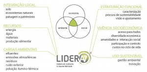 LiderA_Areas